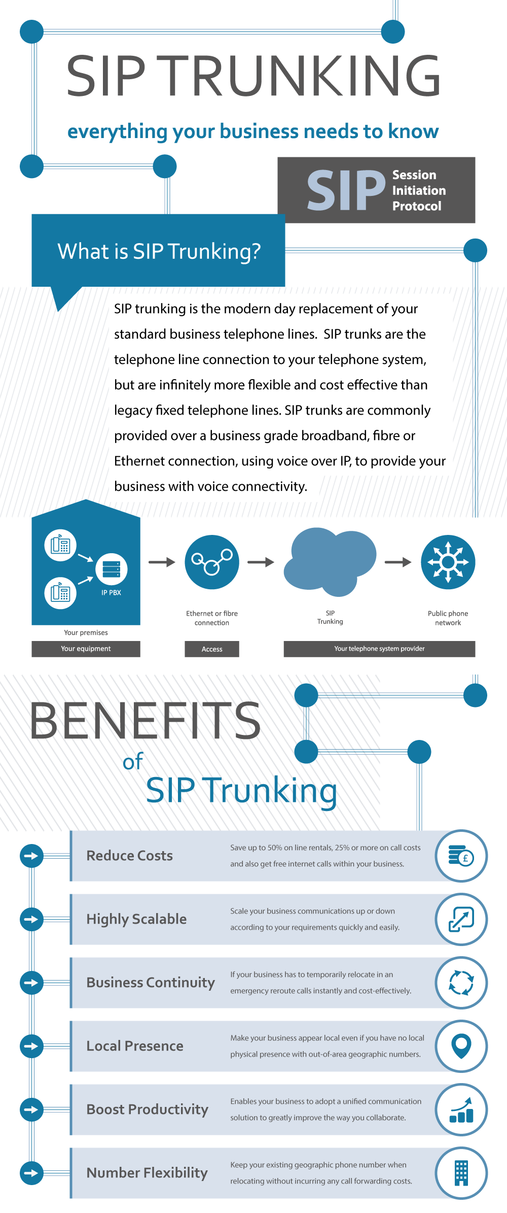 SIP Trunking Infographic