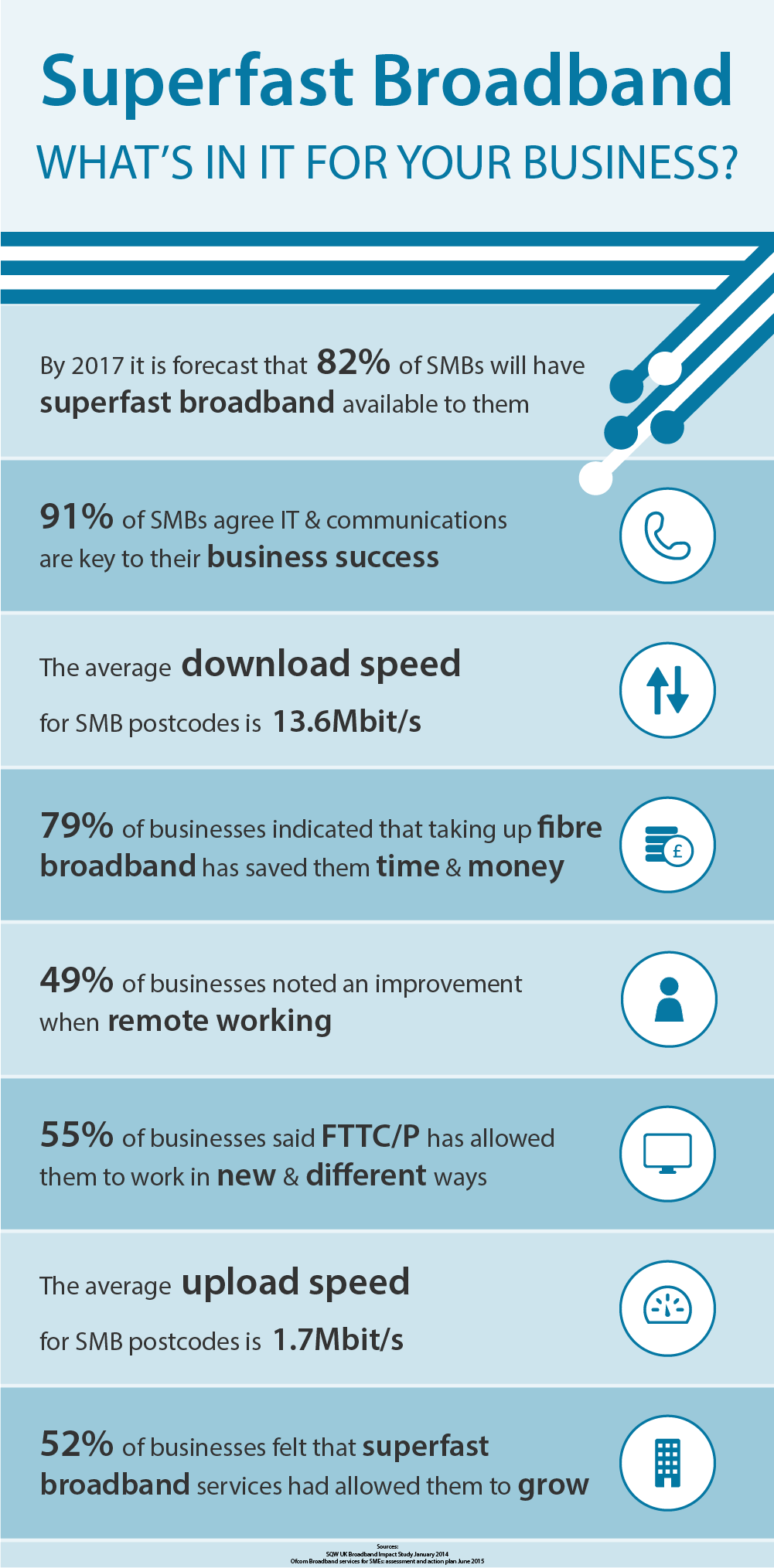 Superfast Broadband- infographic