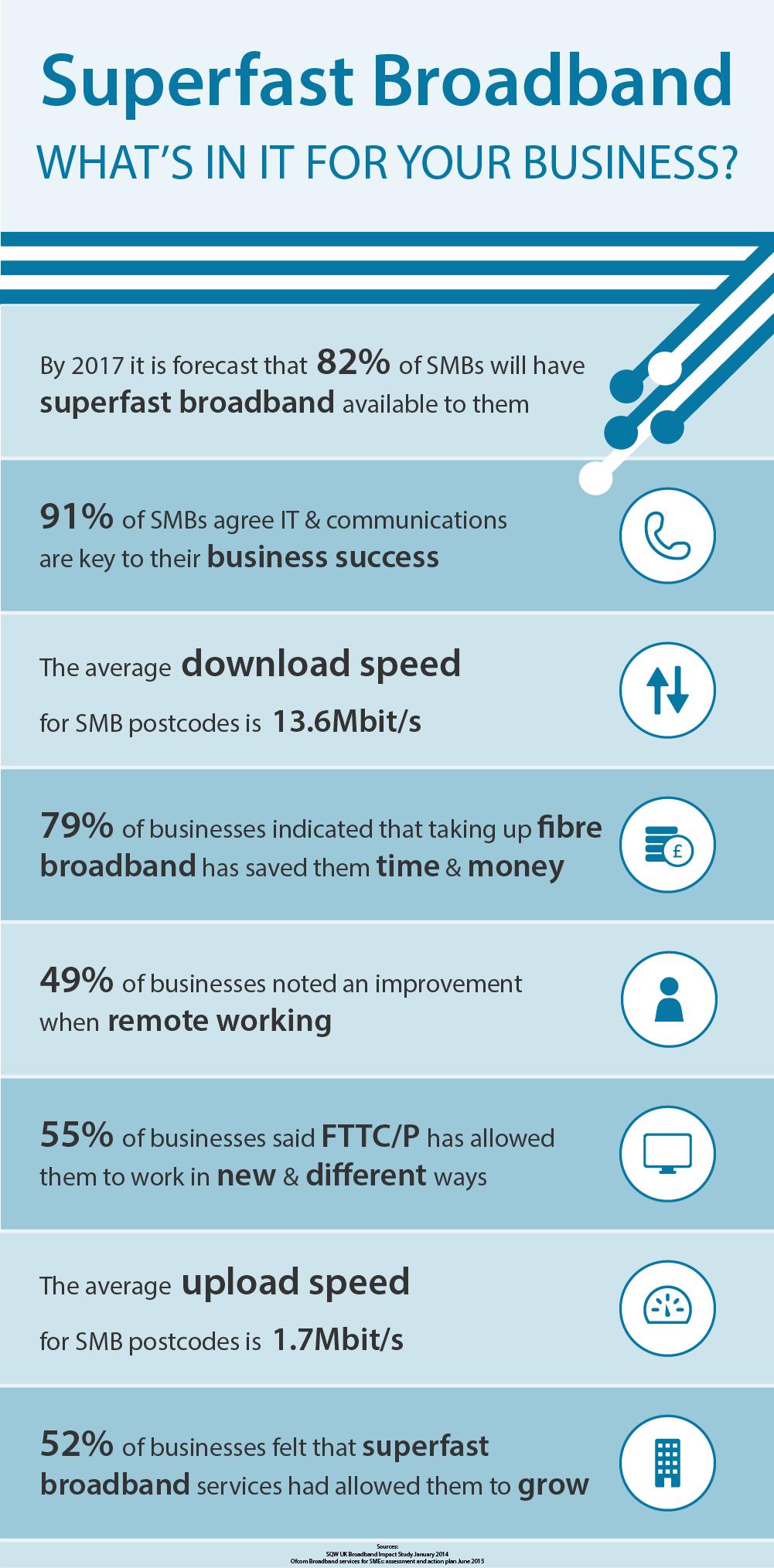 Superfast Broadband- infographic