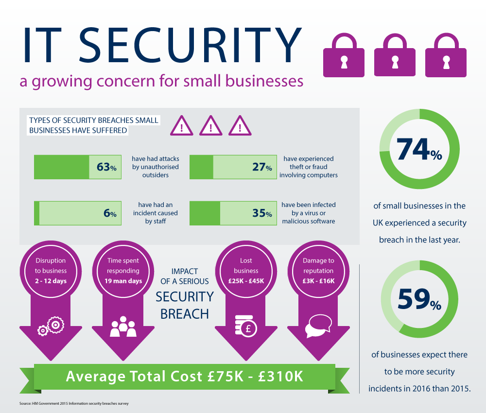 IT Security 2015 Infographic