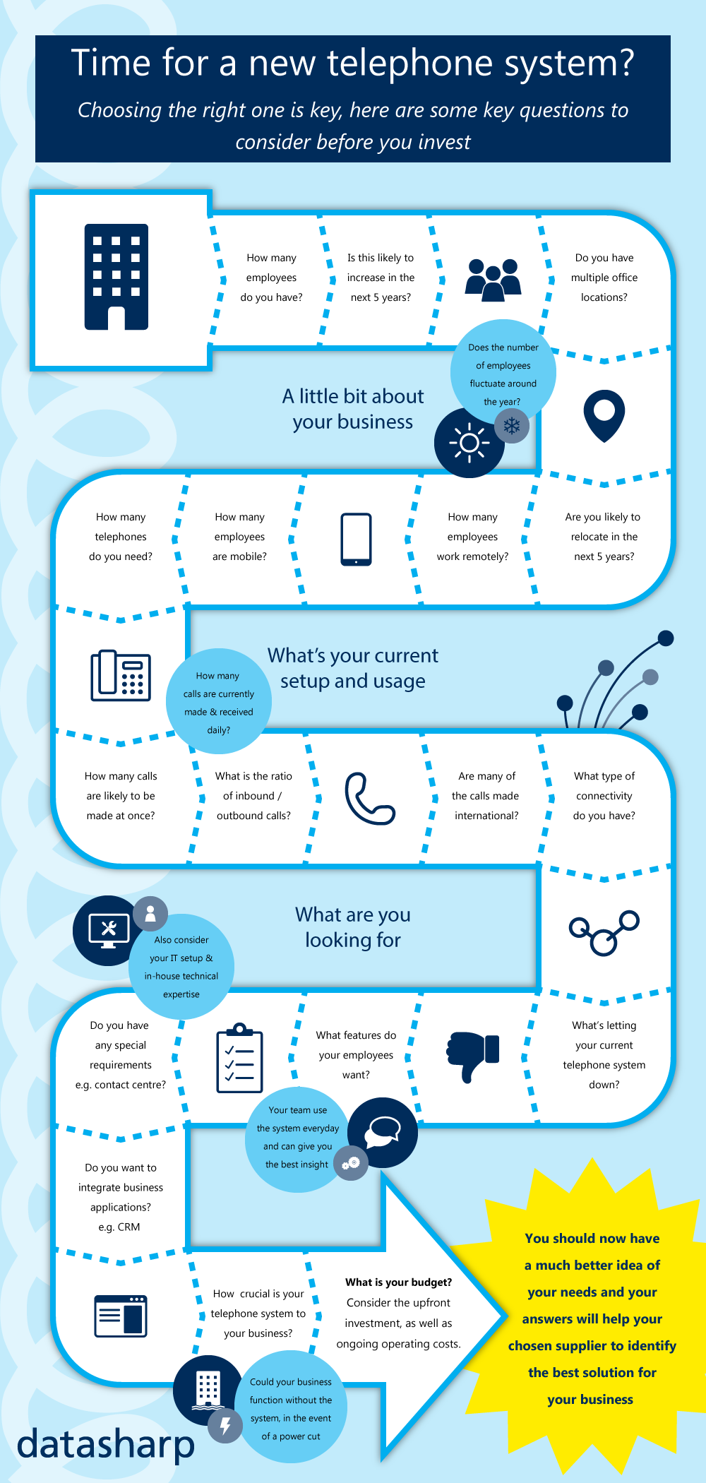 time for a new telephone system infographic