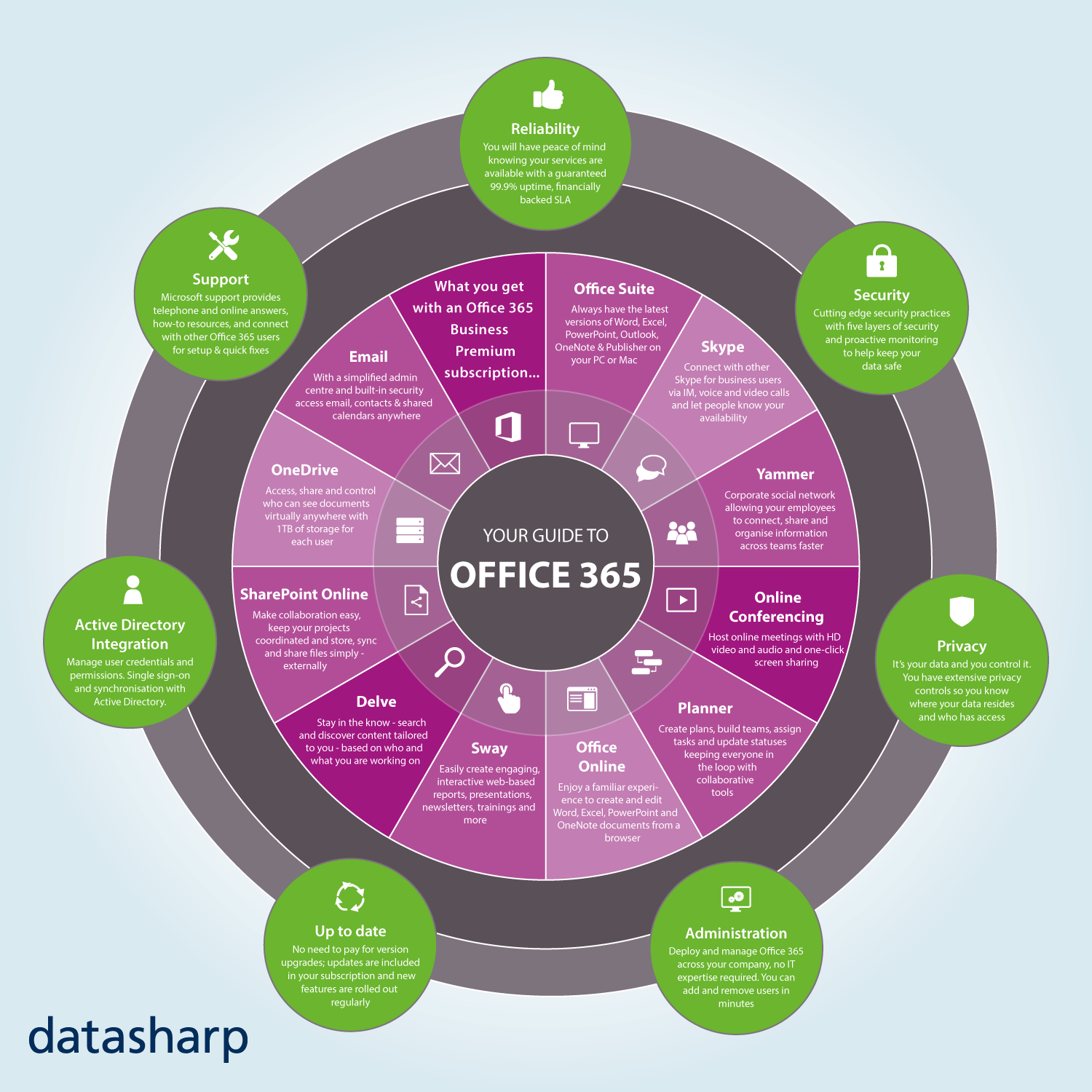 Your guide to Office 365 infographic