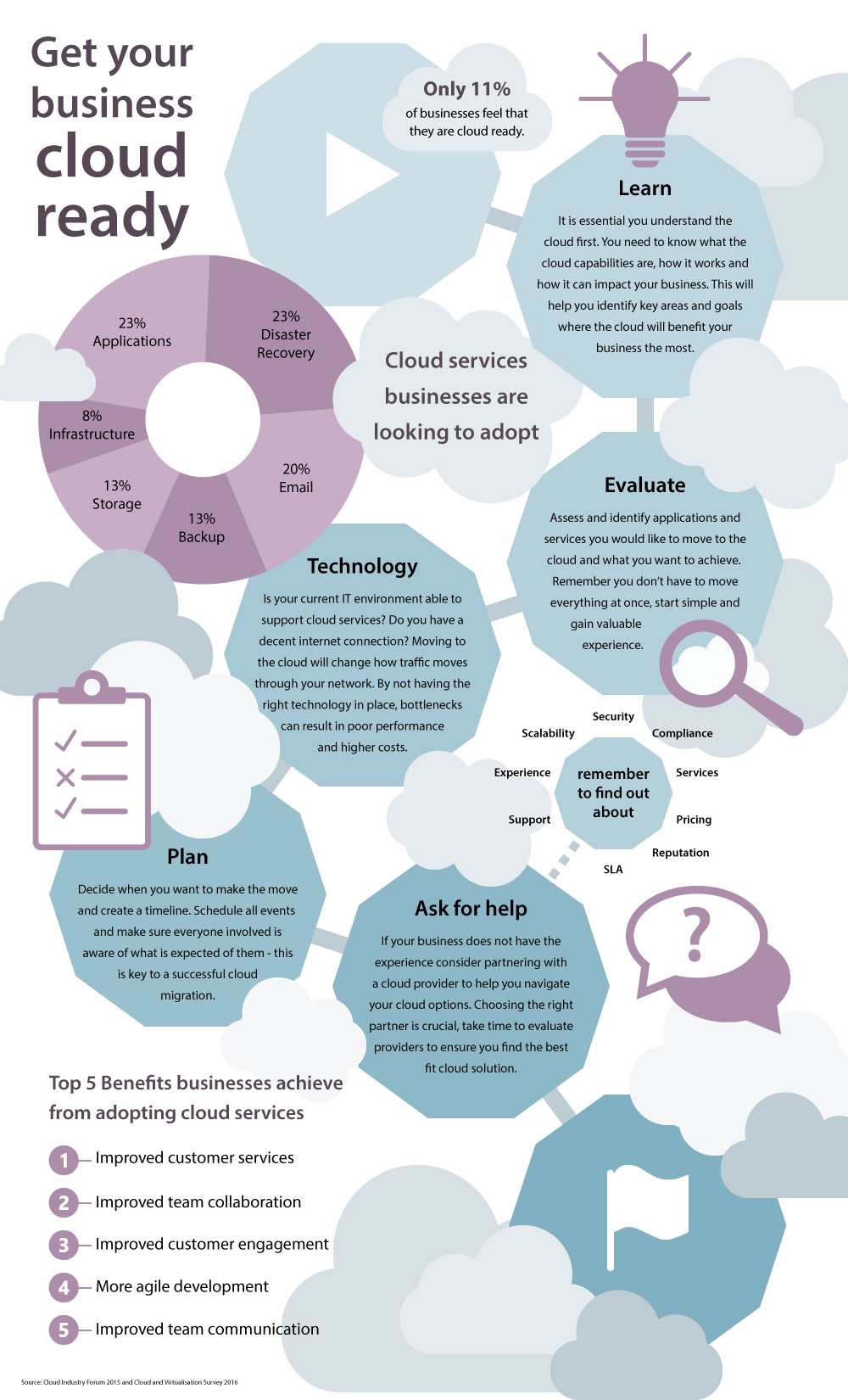 getting your business ready for cloud services infographic