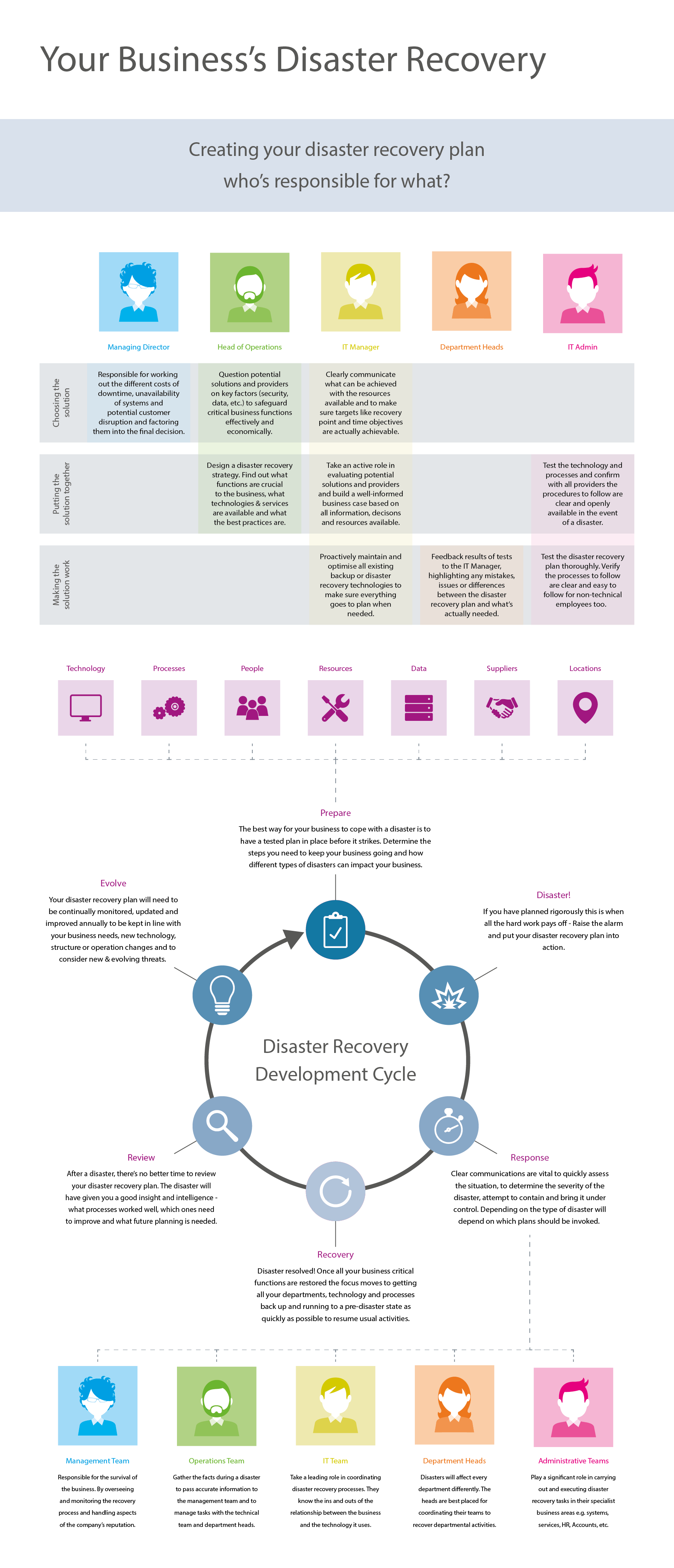 Business disaster recovery responsibilities