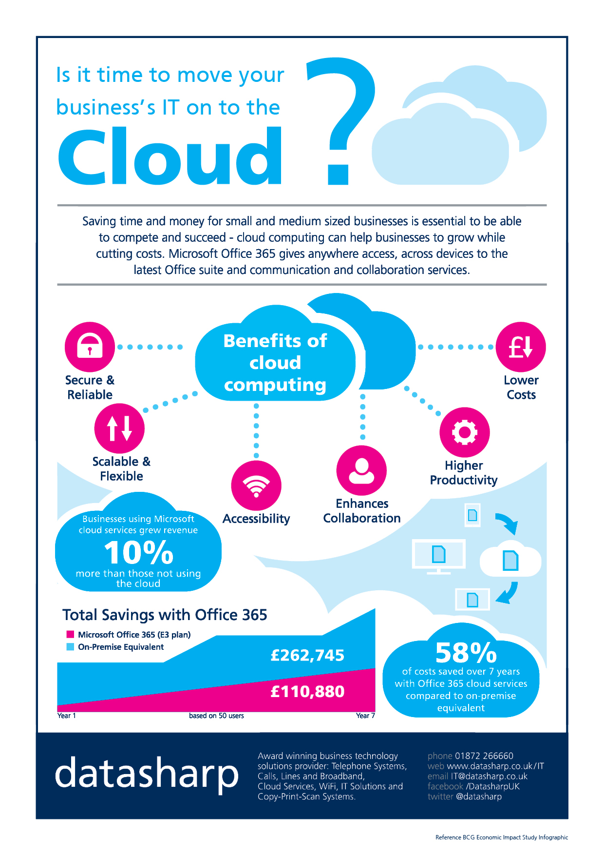 Cloud Office 365 Infographic