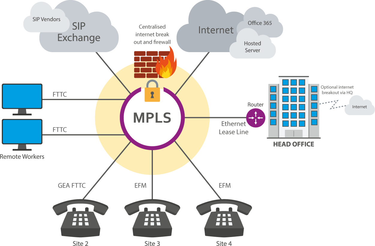MPLS Network Diagram