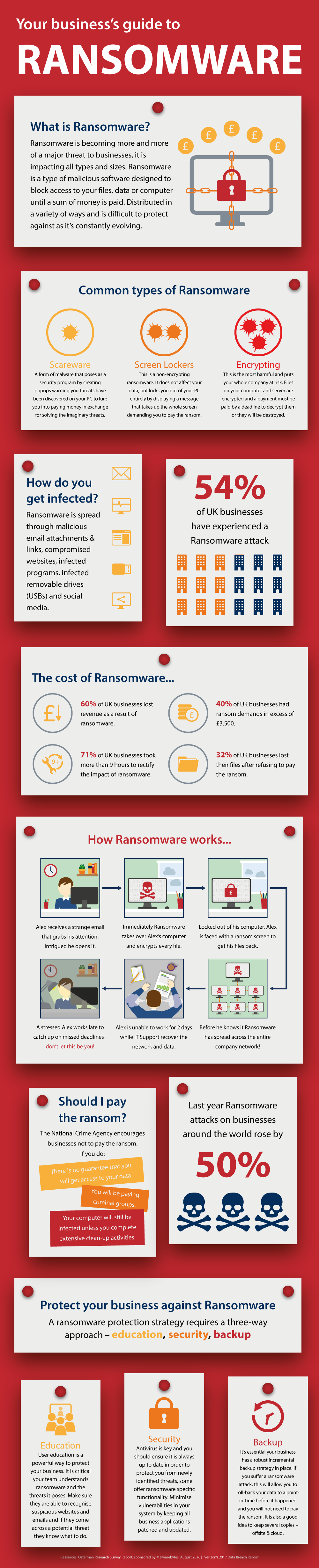 your business guide to ransomware infographic
