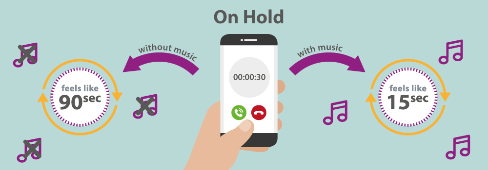 It's time to start thinking about your on-hold messages. Times have changed and your messages are being heard in more call scenarios than ever before – not just when you press hold! On average around 80% of callers will now hear your on-hold messages, so it's really important you get it right and make a great impression. It's far too common people experience frustration and annoyance when 'on-hold'. No one likes waiting around for their call to be answered, but when met with no background music or messages a 30 second wait feels like 90 seconds, compared to only 15 seconds with music.